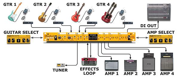 Musicplayers Com Reviews Gt Guitars Gt Radial Jx44 Air